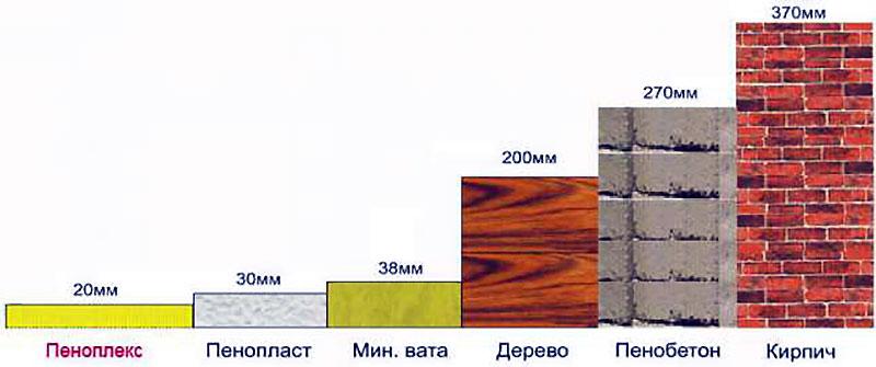 Сравнение теплоизоляционных характеристик материалов