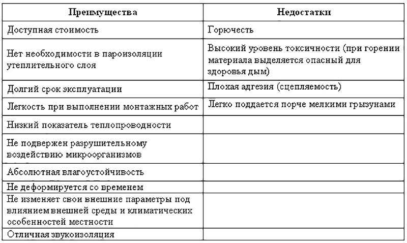 Плюсы и минусы утеплителя пенопласт