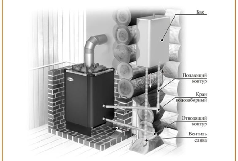 Как сделать выносной бак для горячей воды