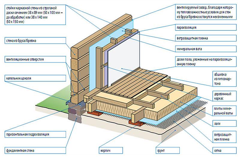 Как правильно утеплять деревянный дом внутри