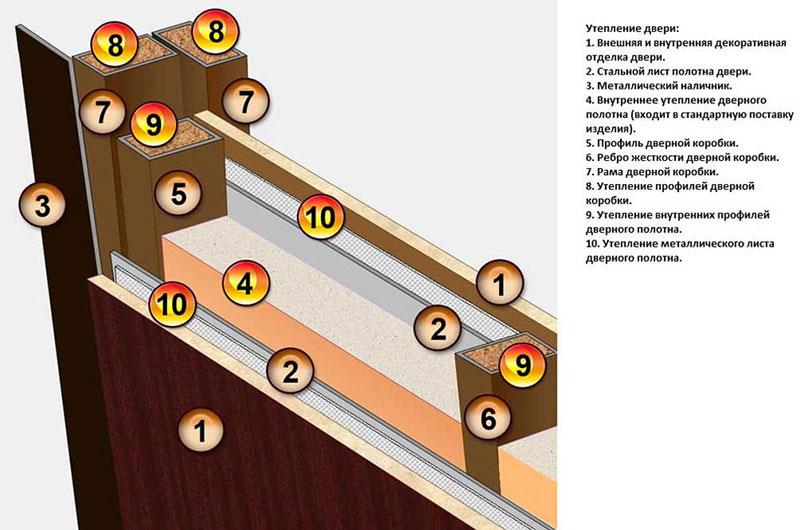 Критические точки при утеплении входной двери