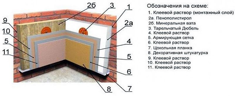 Схема утепления стен ЭППС снаружи или изнутри