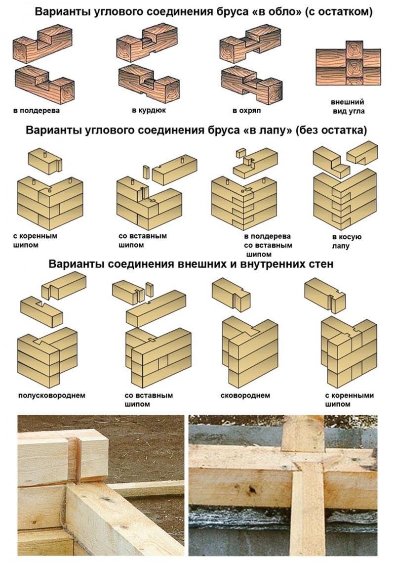 Варианты соединений углов, наружных и внутренних стен сруба