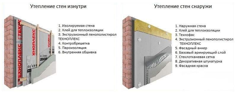 Схема внутреннего и наружного монтажа плит экструдированного пенополистирола