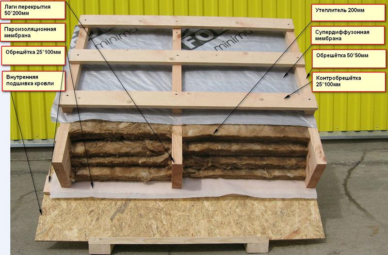 Каркас для утепления в деревянном доме