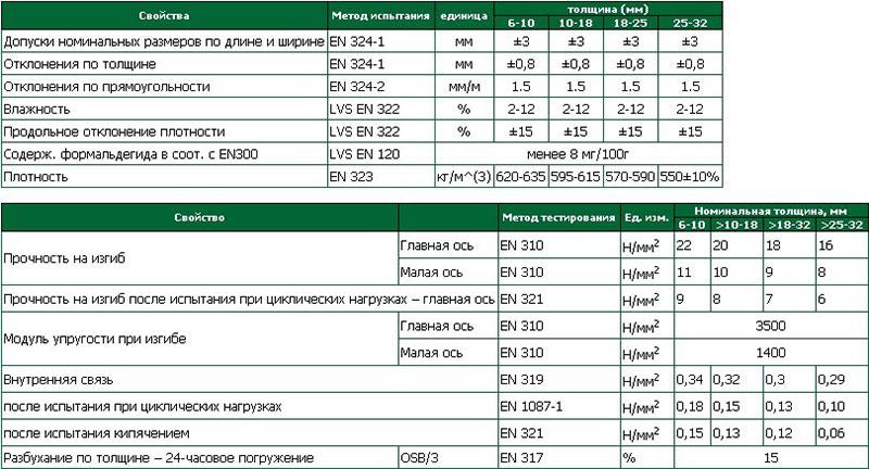 Характеристики класса 3 ОСБ
