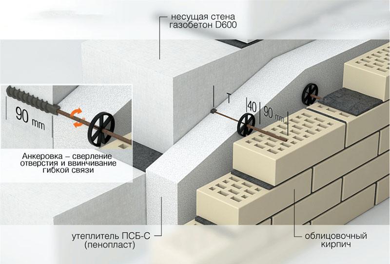 Монтаж пенопласта на наружные стены дома из газобетона