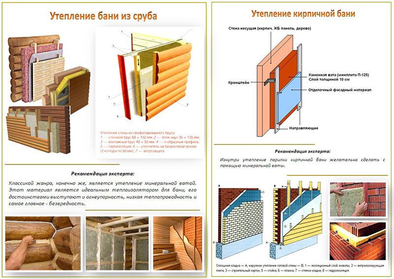 Варианты утепления бани из разных стройматериалов