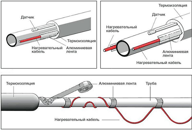 Предохранение труб с водой от замерзания