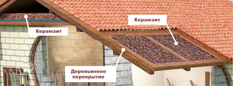 Слой керамзита на крыше гаража