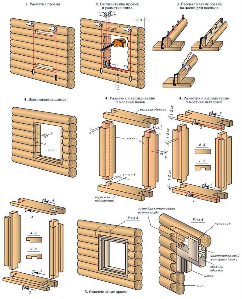 Схема установки дверей и окон