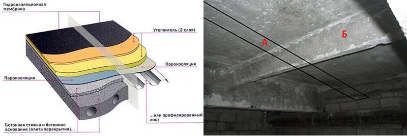 Внутреннее утепление бетонной крыши гаража