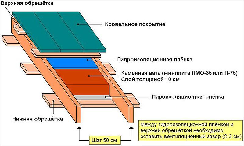 Утепление скатной крыши гаража