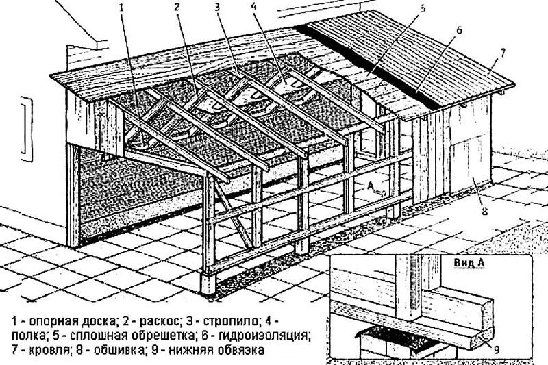 Общая схема распространенной пристройки-веранды