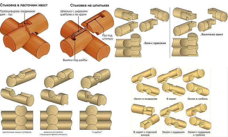 Варианты сборки сруба бани