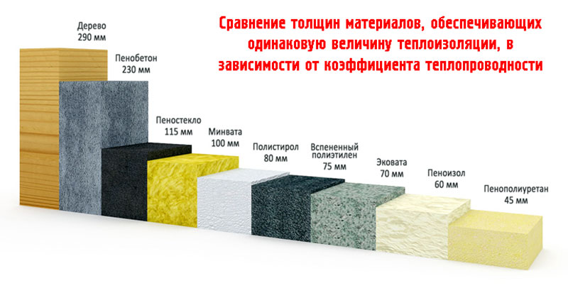 Сравнение теплоизоляции по эффективности и толщине