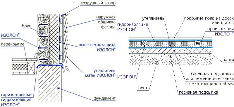 Структура и схема применения изолона