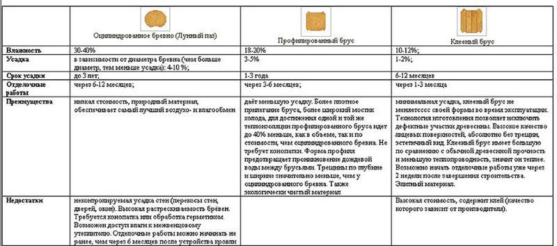 Сравнение плюсов и минусов бань