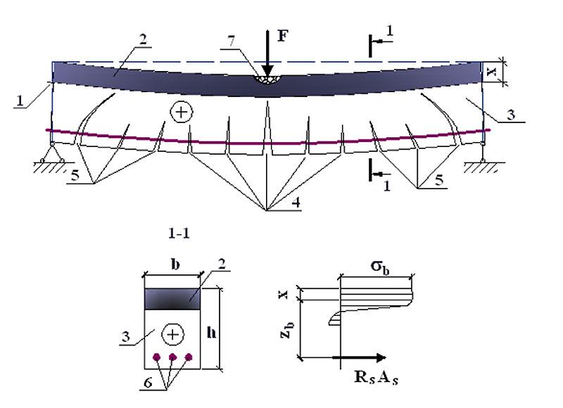 Схема разрушения железобетонной балки