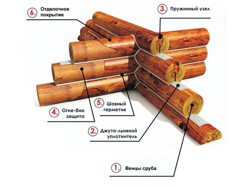 Схема правильной сборки бревен