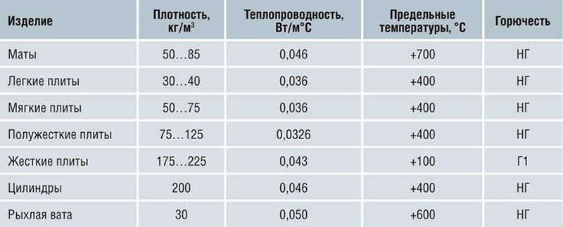Теплопроводность и плотность базальтового утеплителя