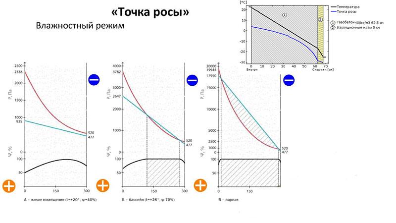 Влияние температуры в газобетоне на «точку росы»