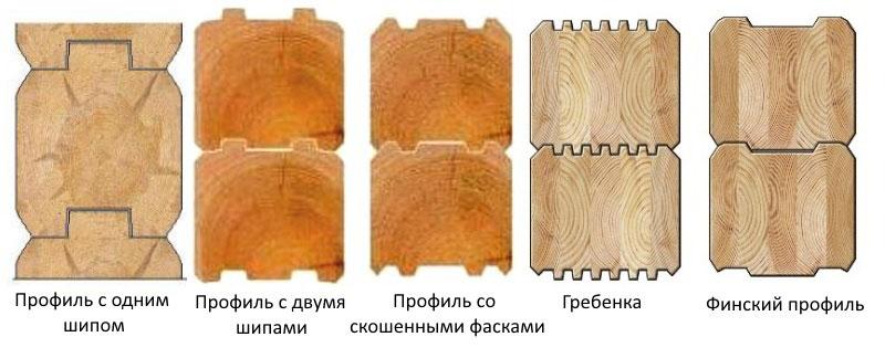 Типы и формы профилированного бруса