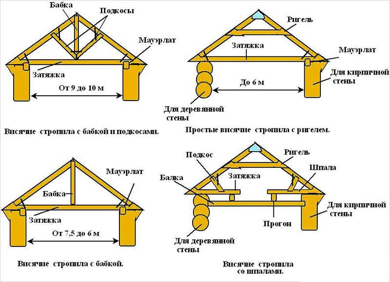 Виды стропильных систем двухскатных крыш