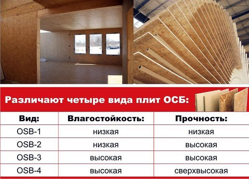 Разновидности ОСБ
