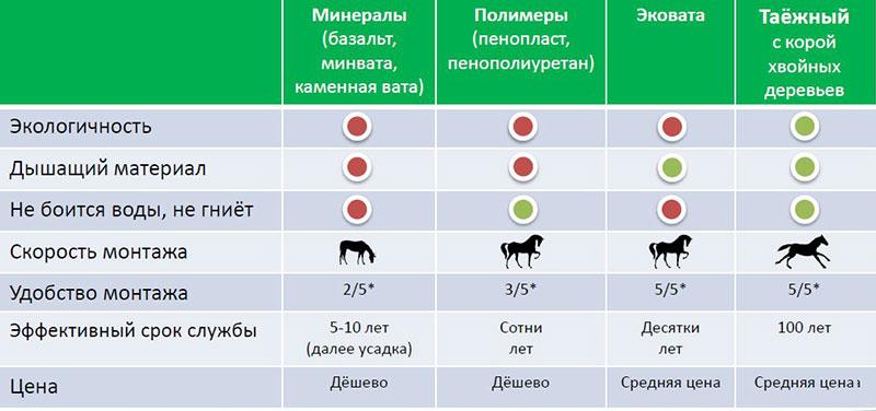 Эксплуатационные характеристики утеплителей