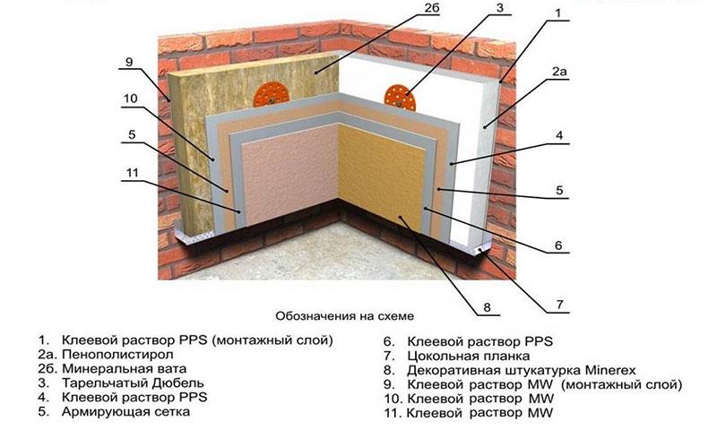 Схема внутреннего утепления экструдированным пенополистиролом