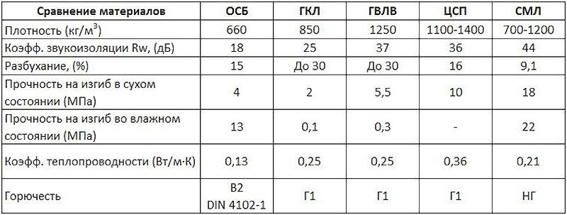 Сравнительные параметры плит из отходов древесины