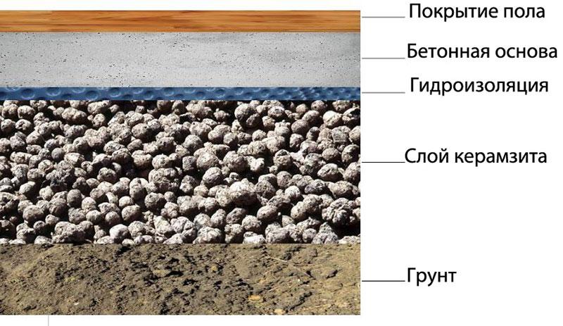 Утепление пол бани керамзитом