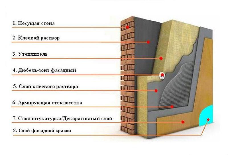 Схема монтажа базальтовых жестких плит