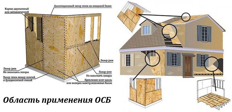 Применение OSB в строительстве