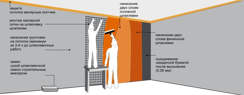 Последовательность ремонта стен
