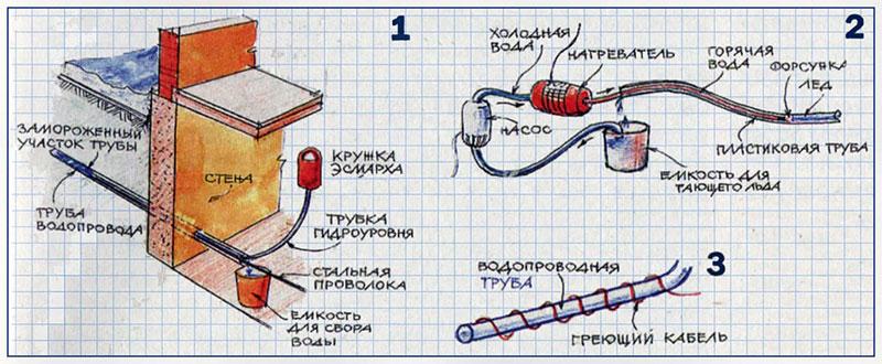 Использование устройство с кружкой Эсмарха для разморозки труб и другие варианты размораживания