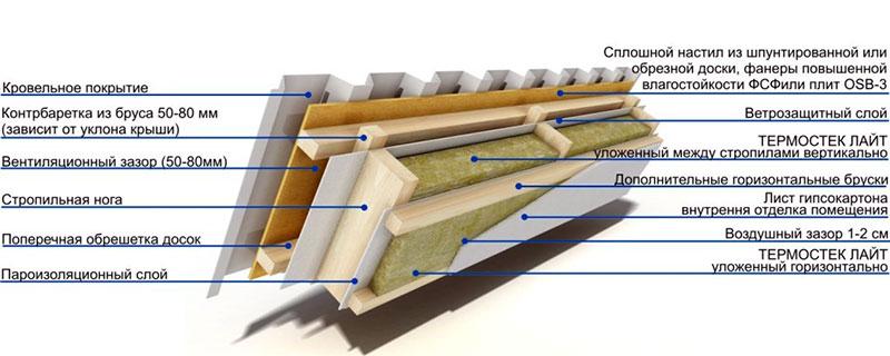 Этапы утепления гаражной крыши