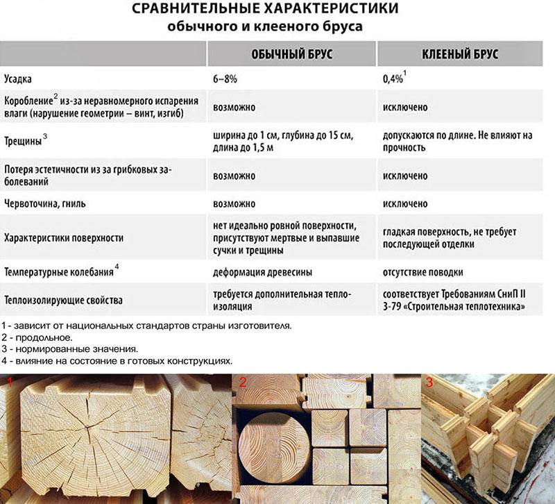 Сравнение цельного и клееного бруса