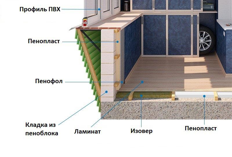 Внутреннее утепление балкона пенопластом