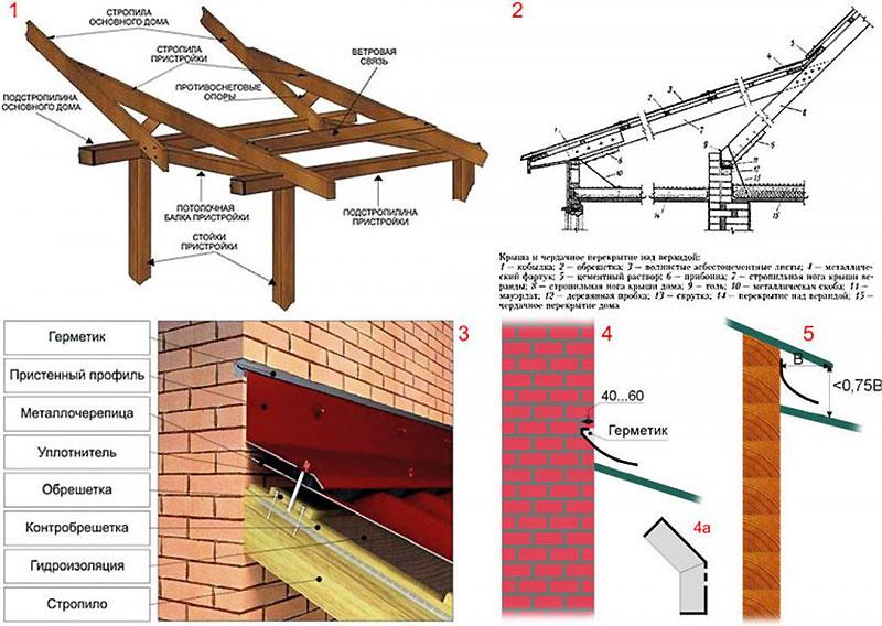 Стропильная система веранды, пристроенной к дому