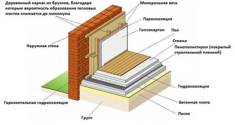 Расширенная схема утепления внутренних стен частного дома