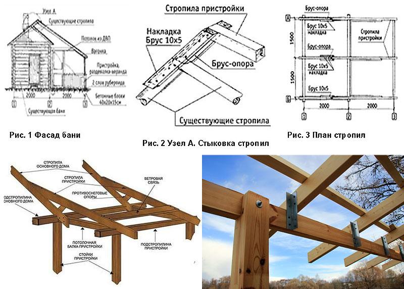 Строительство крыши веранды