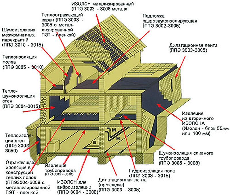 Где в доме можно применять изолон