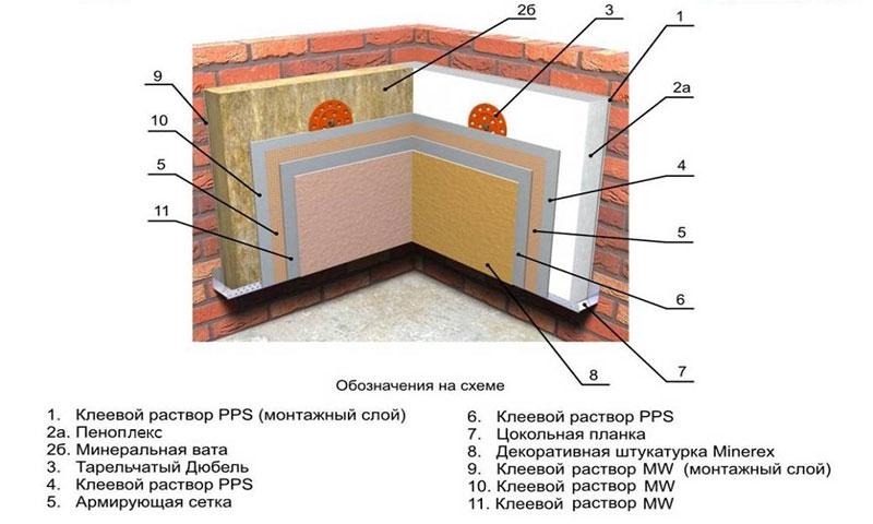Утепление стен изнутри пенопластом, пеноплексом или минеральной ватой