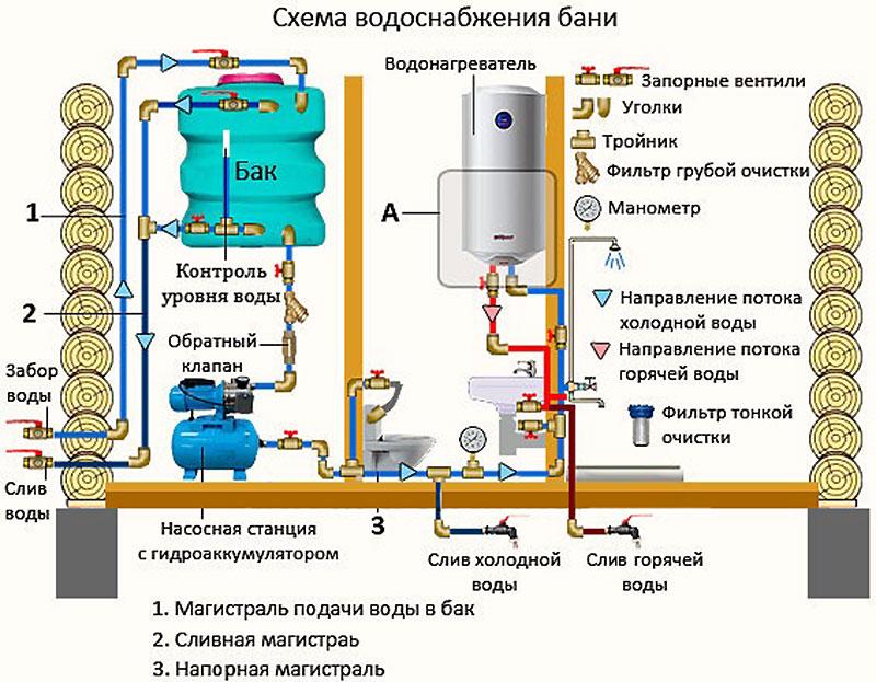 Принципиальная схема зимнего водоснабжения бани