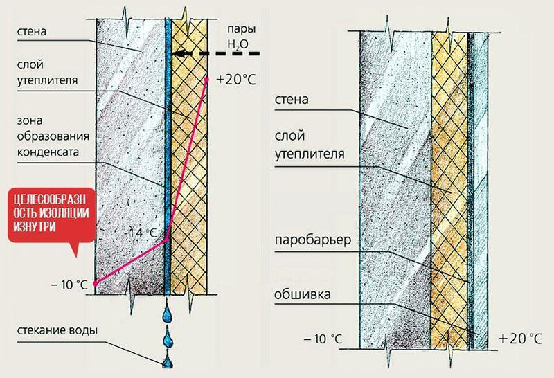 Теплоизоляция для стен изнутри – технология