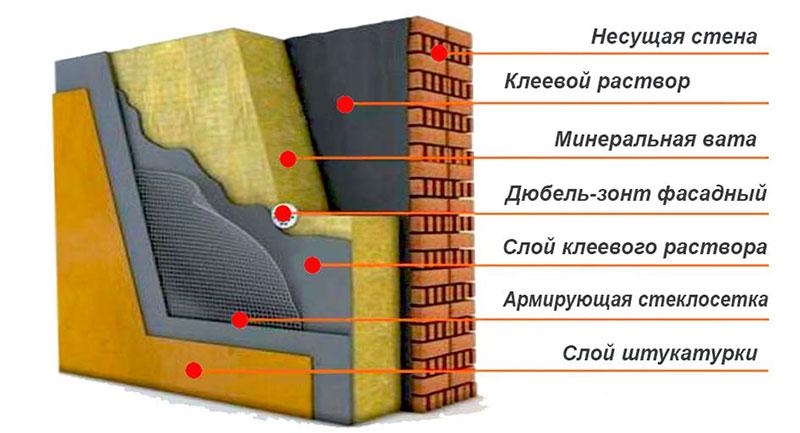 Схема утепления кирпичного дома минватой