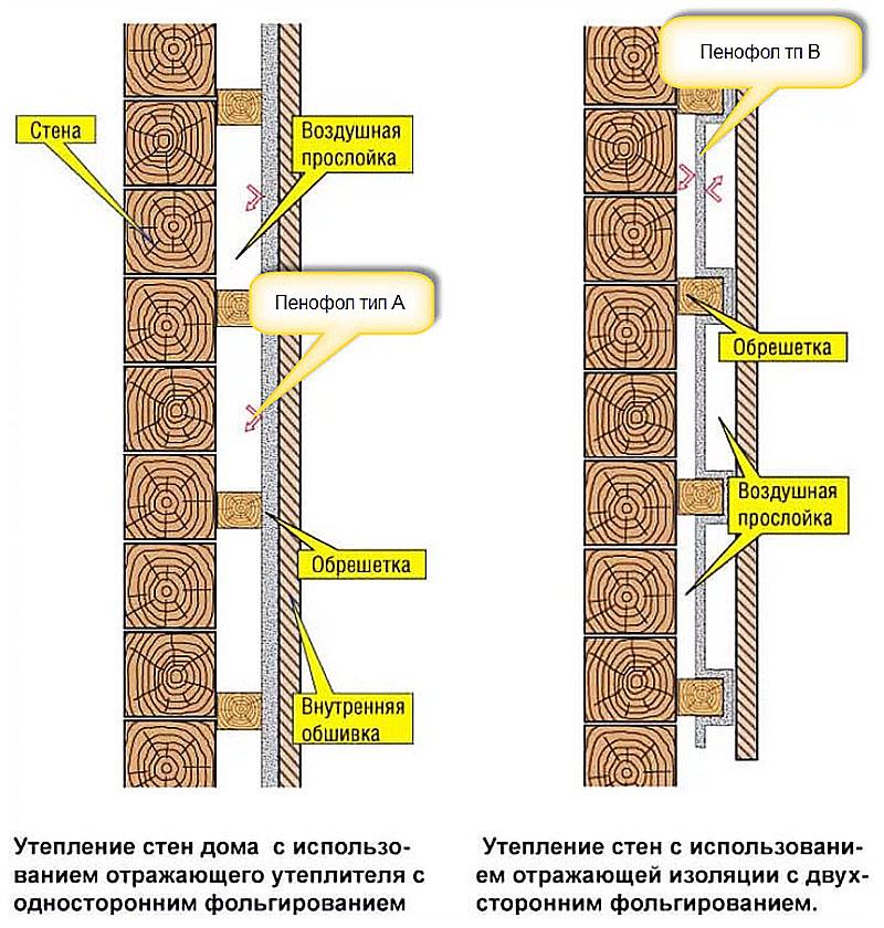 Теплоизоляция деревянного дома изнутри