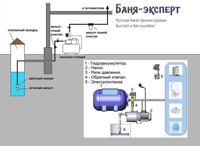 Общая схема насоса с гидравлическим аккумулятором